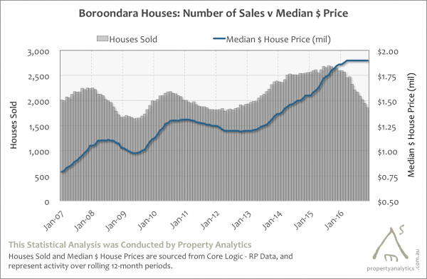 Property Analytics Graph